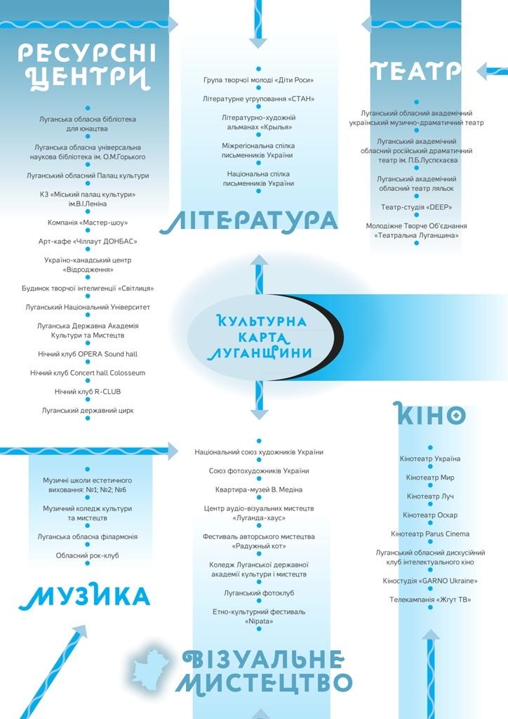 план-схема Культурных